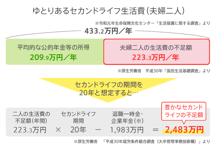 いくら 老後 資金 老後資金はいくら必要?どうやって貯める?:三菱UFJ信託銀行